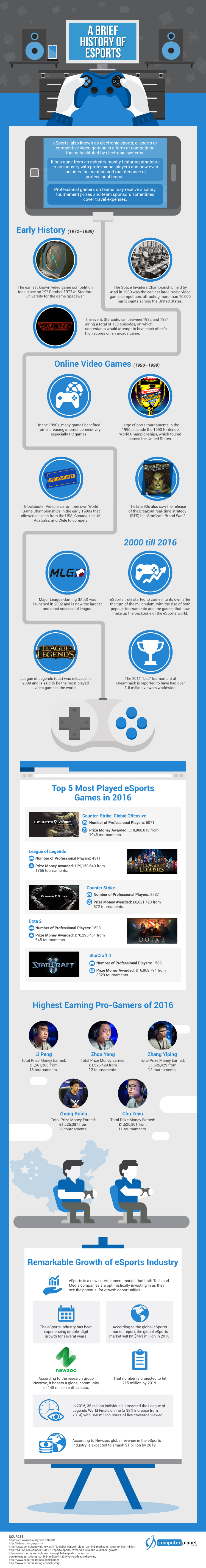A Brief History of Esports Infographics
